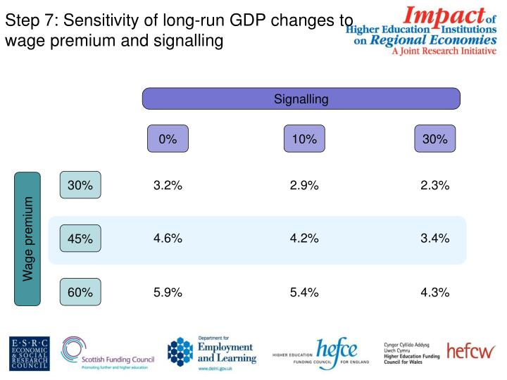 Step 7: Sensitivity of long-run GDP changes to wage premium and signalling