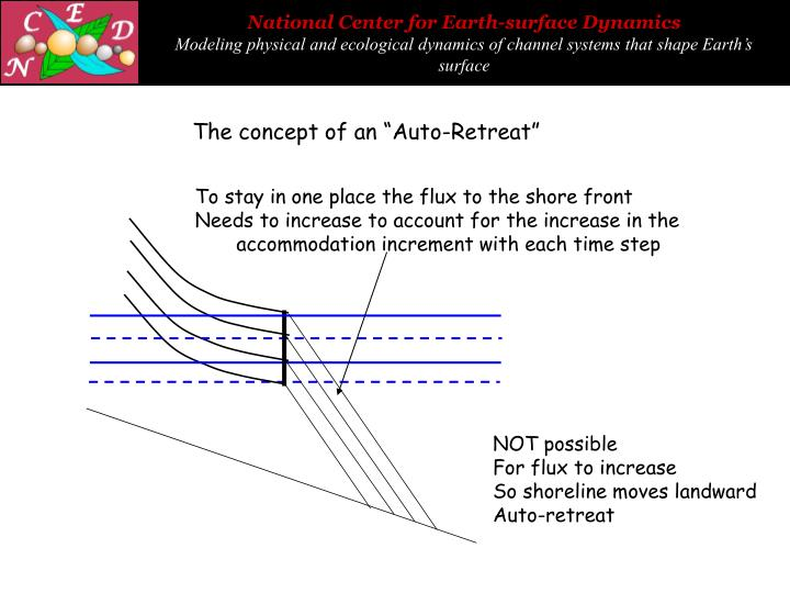 "The concept of an ""Auto-Retreat"""