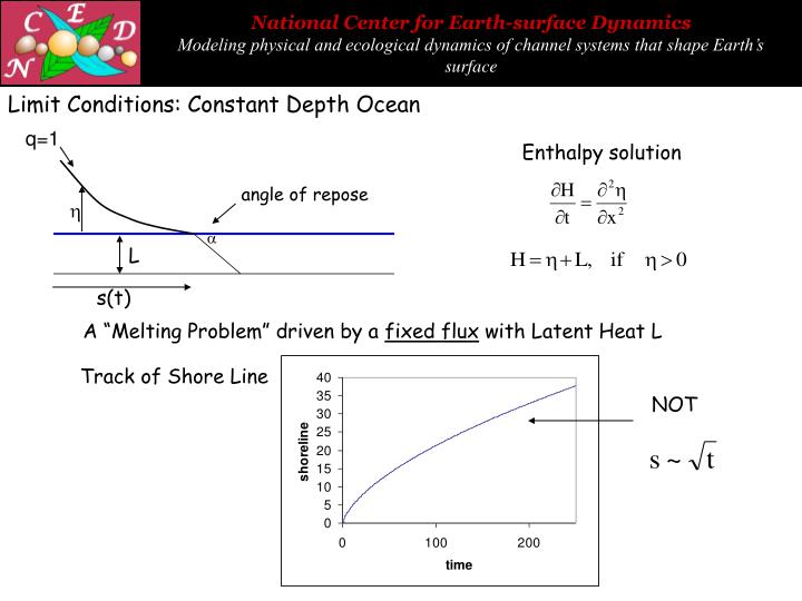 Limit Conditions: Constant Depth Ocean