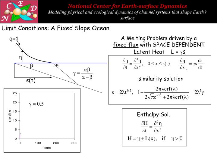 Limit Conditions: A Fixed Slope Ocean