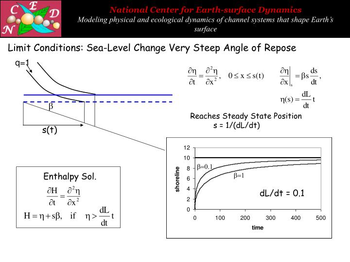 Limit Conditions: Sea-Level Change Very Steep Angle of Repose