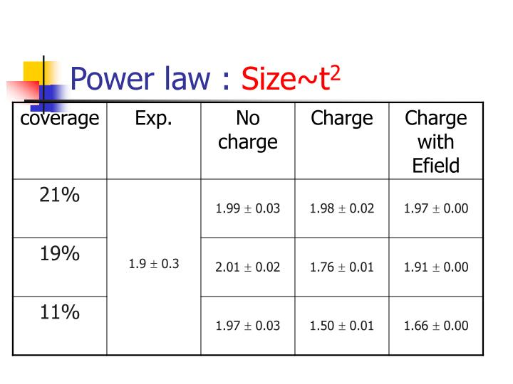 Power law :