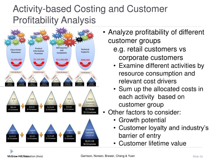 Activity-based Costing and Customer Profitability Analysis