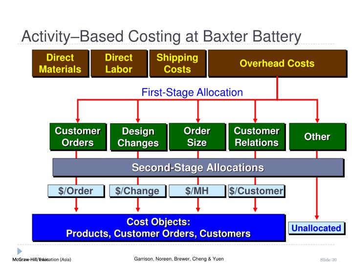 Activity–Based Costing at Baxter Battery