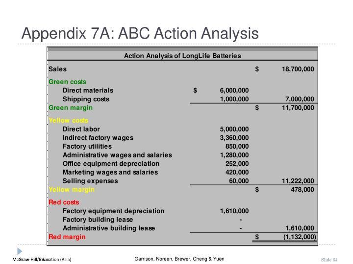 Appendix 7A: ABC Action Analysis