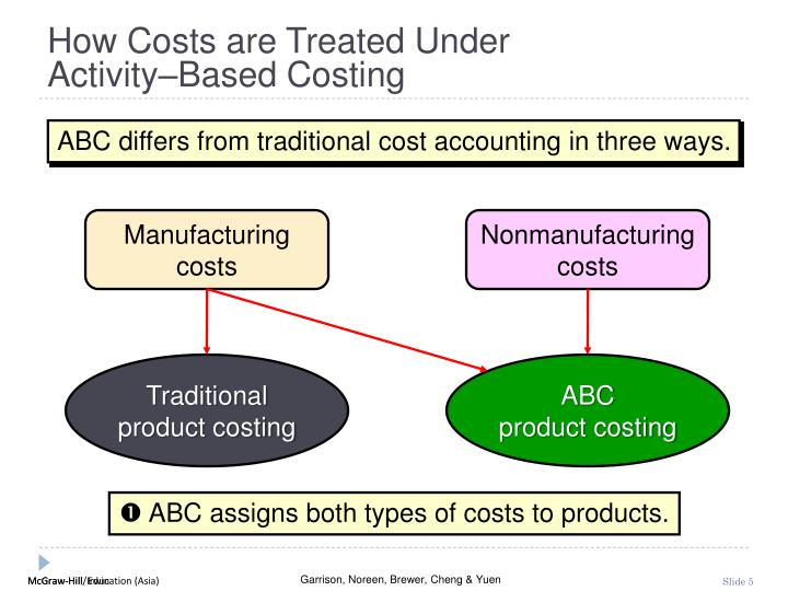 How Costs are Treated Under