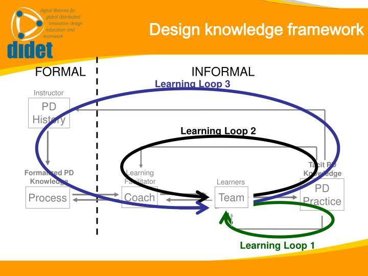 Design knowledge framework