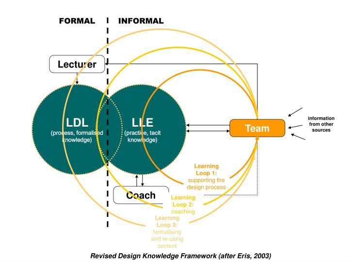 Learning Loop 1: