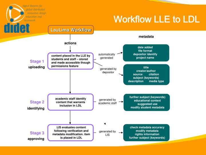 LauLima Workflow