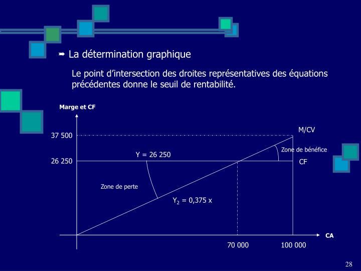 La détermination graphique