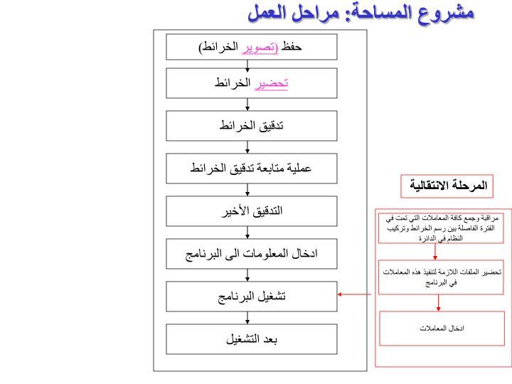 مشروع المساحة: مراحل العمل
