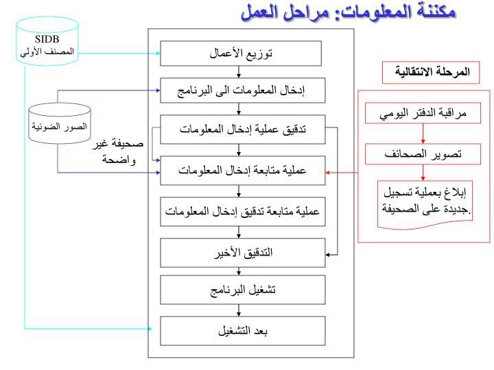 مكننة المعلومات: مراحل العمل