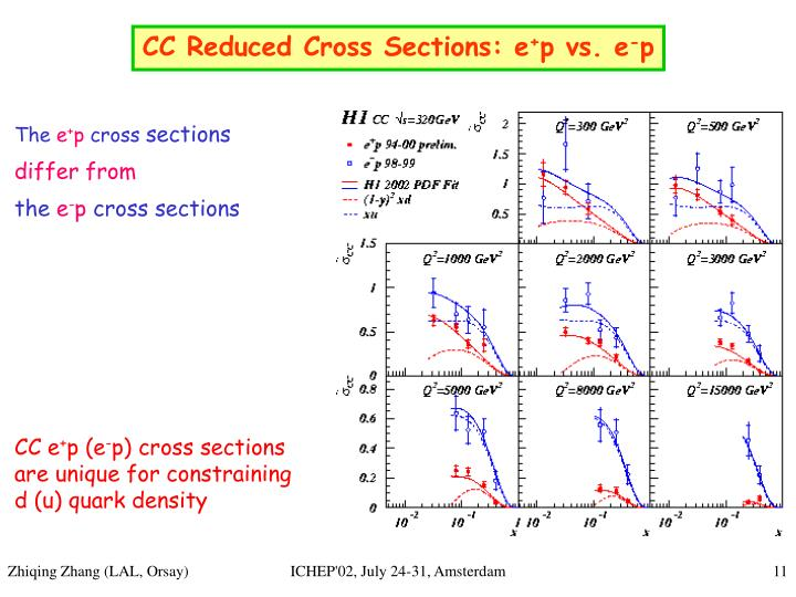 CC Reduced Cross Sections: e