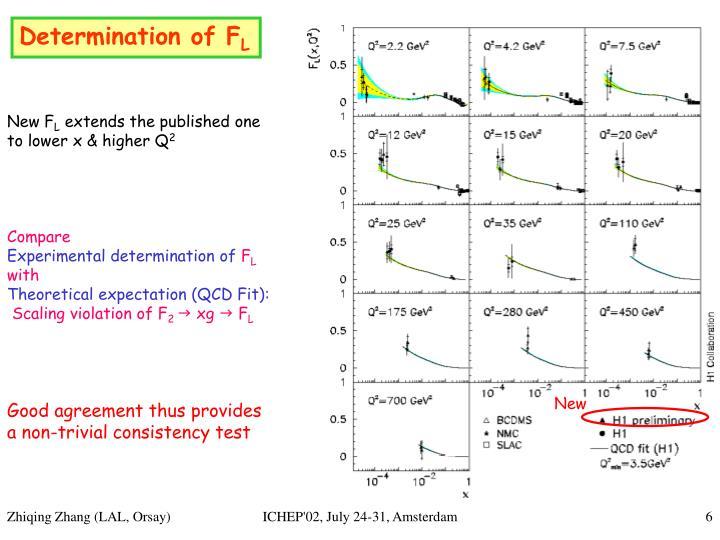 Determination of F