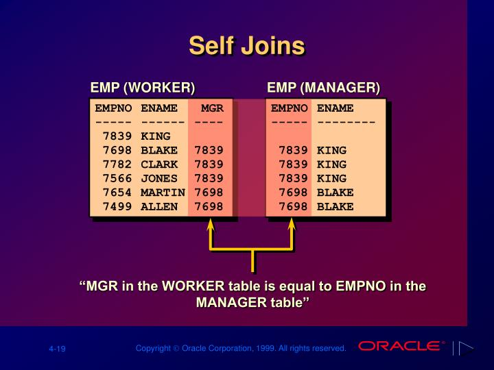 """MGR in the WORKER table is equal to EMPNO in the MANAGER table"""