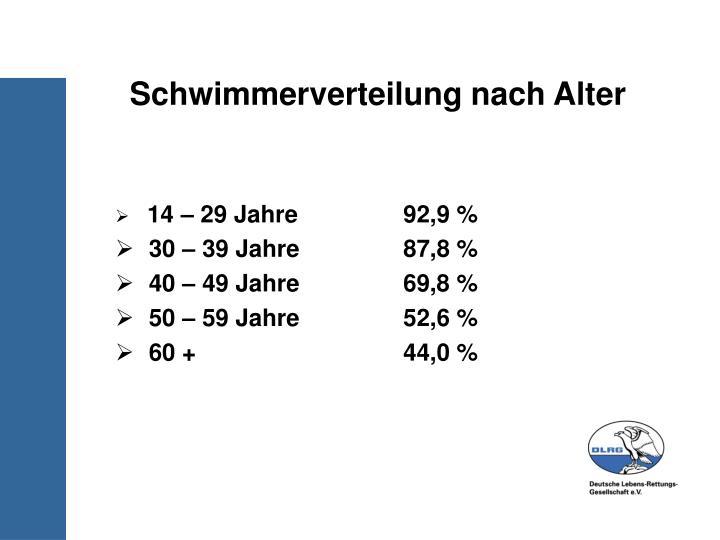 Schwimmerverteilung nach Alter