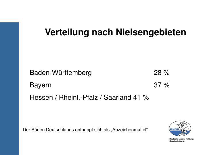 Verteilung nach Nielsengebieten