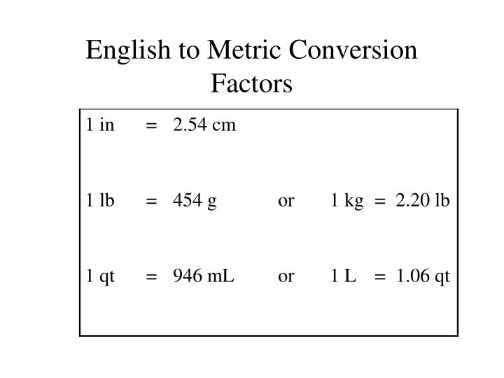 English to Metric Conversion Factors