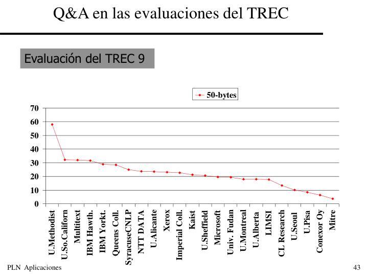 Q&A en las evaluaciones del TREC