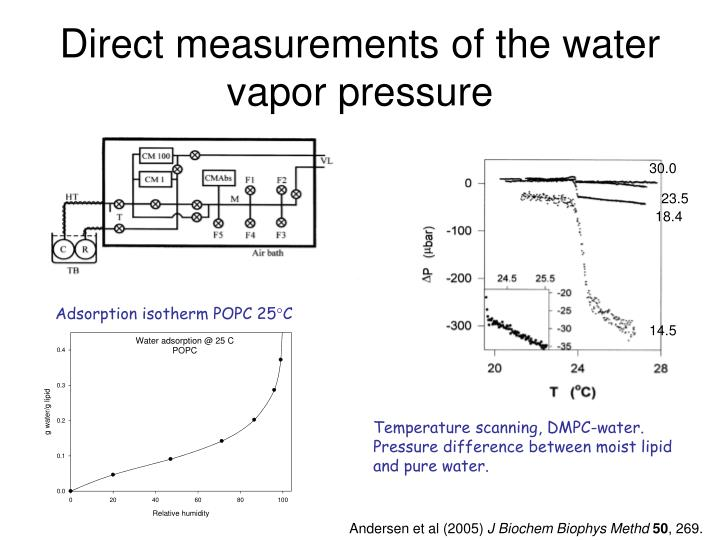 Direct measurements of the water vapor pressure