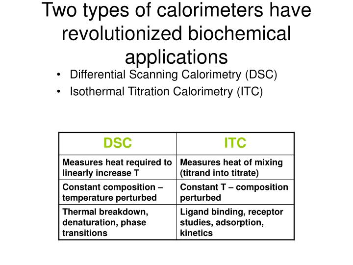Two types of calorimeters have revolutionized biochemical applications