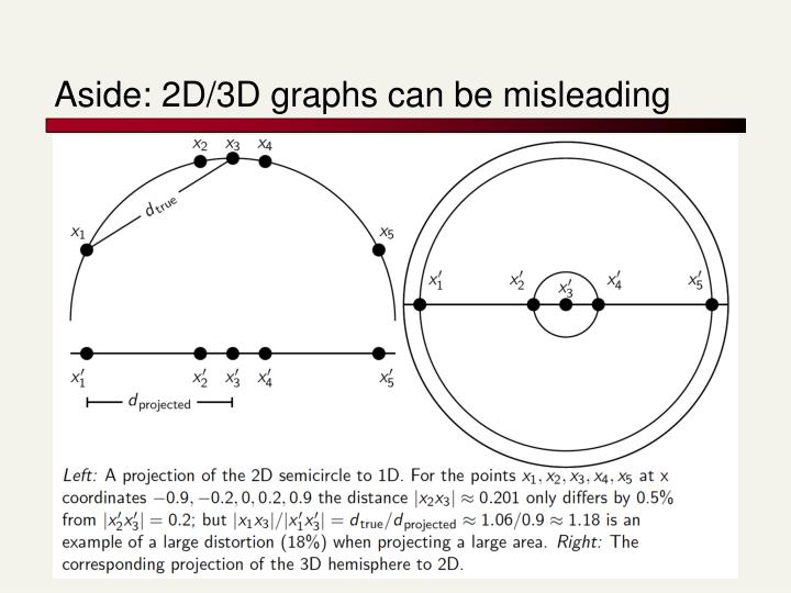 Aside: 2D/3D graphs can be misleading