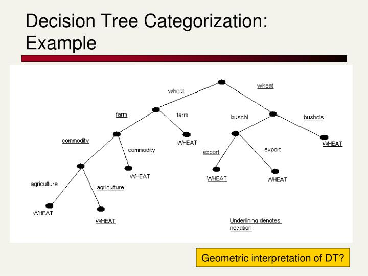 Decision Tree Categorization: