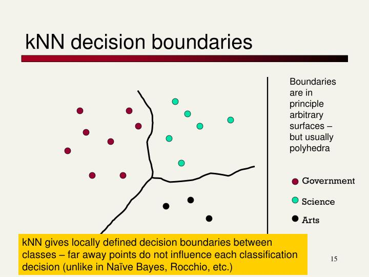 kNN decision boundaries