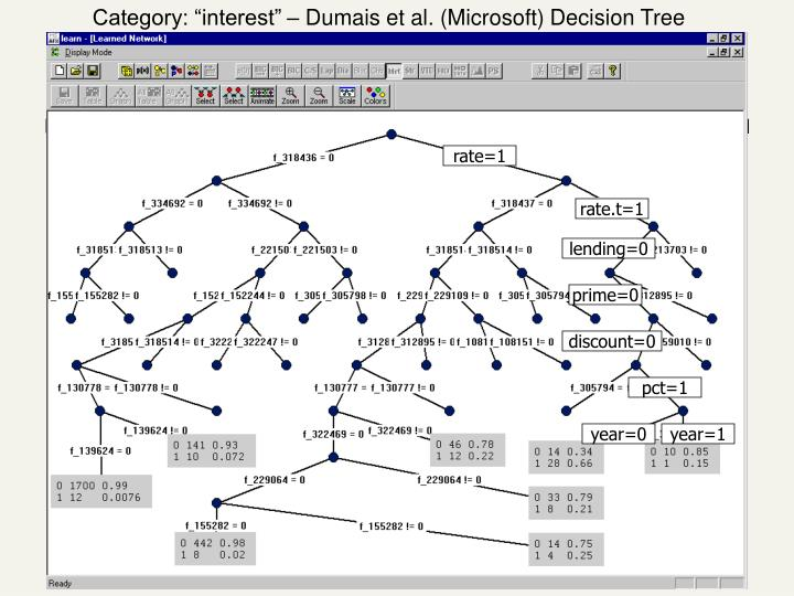 "Category: ""interest"" – Dumais et al. (Microsoft) Decision Tree"