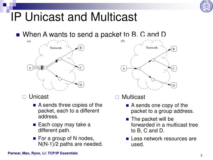Ip unicast and multicast