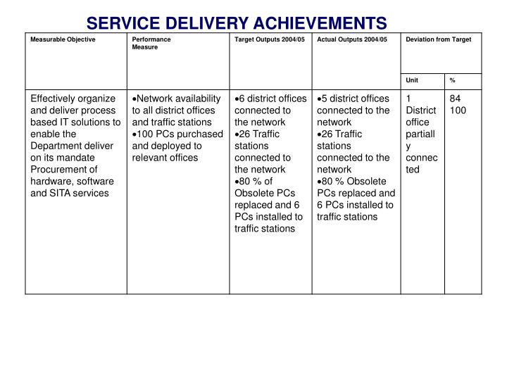 SERVICE DELIVERY ACHIEVEMENTS