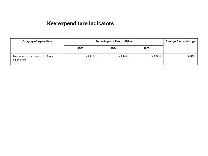 Key expenditure indicators