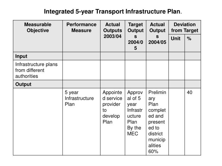 Integrated 5-year Transport Infrastructure Plan