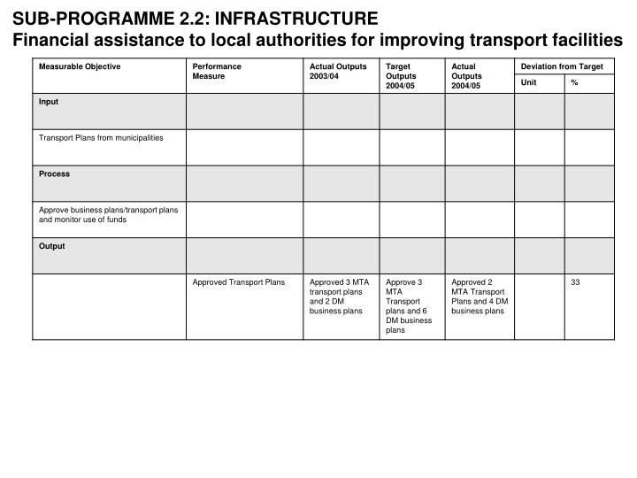 SUB-PROGRAMME 2.2: INFRASTRUCTURE