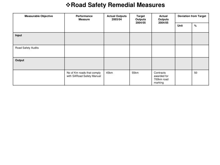 Road Safety Remedial Measures