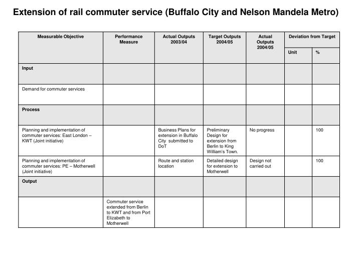 Extension of rail commuter service (Buffalo City and Nelson Mandela Metro)