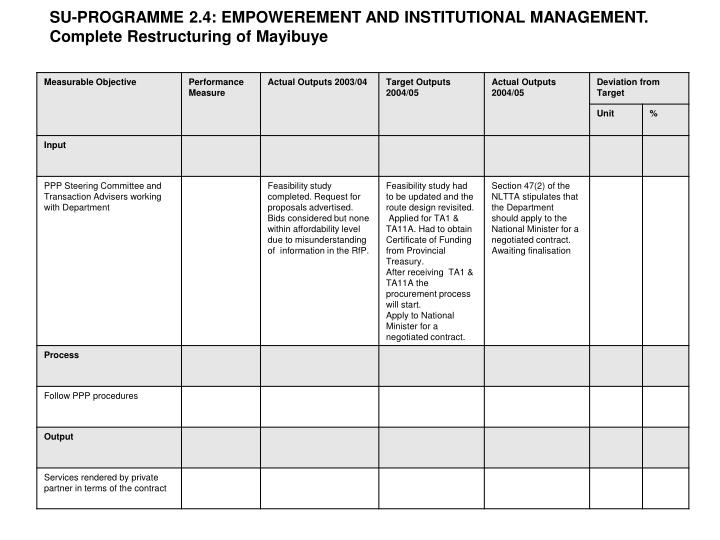 SU-PROGRAMME 2.4: EMPOWEREMENT AND INSTITUTIONAL MANAGEMENT.