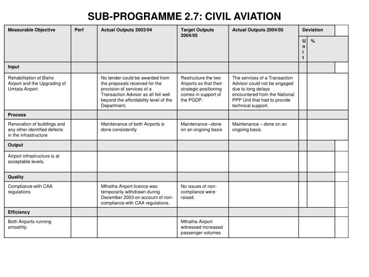 SUB-PROGRAMME 2.7: CIVIL AVIATION