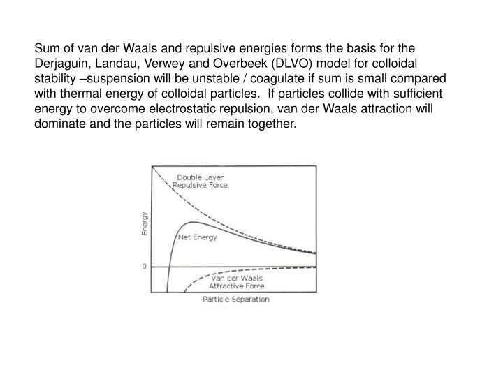 Sum of van der Waals and repulsive energies forms the basis for the