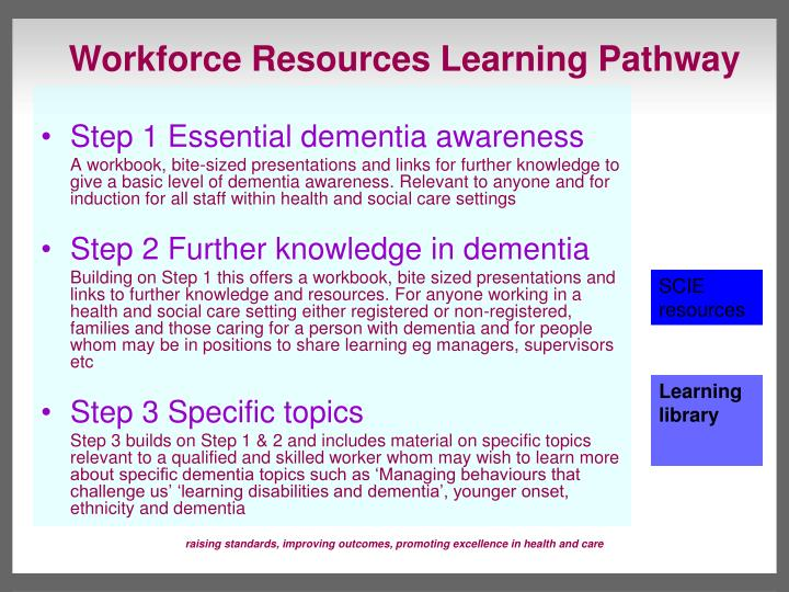 Workforce Resources Learning Pathway