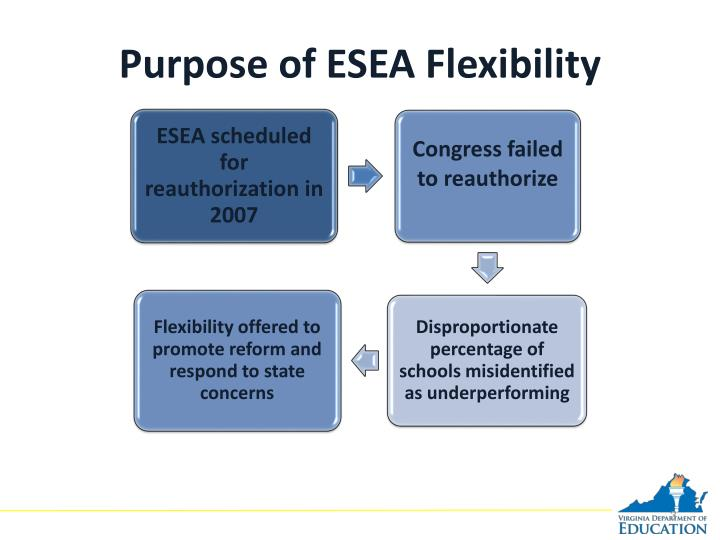 Purpose of esea flexibility