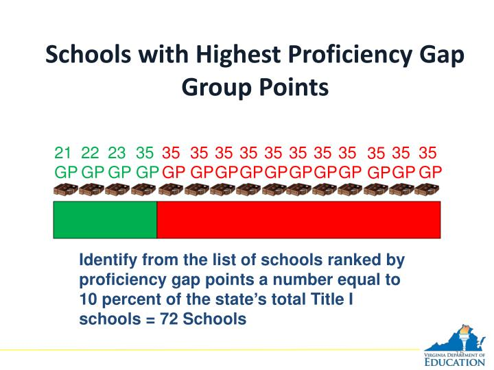 Schools with Highest Proficiency Gap Group Points