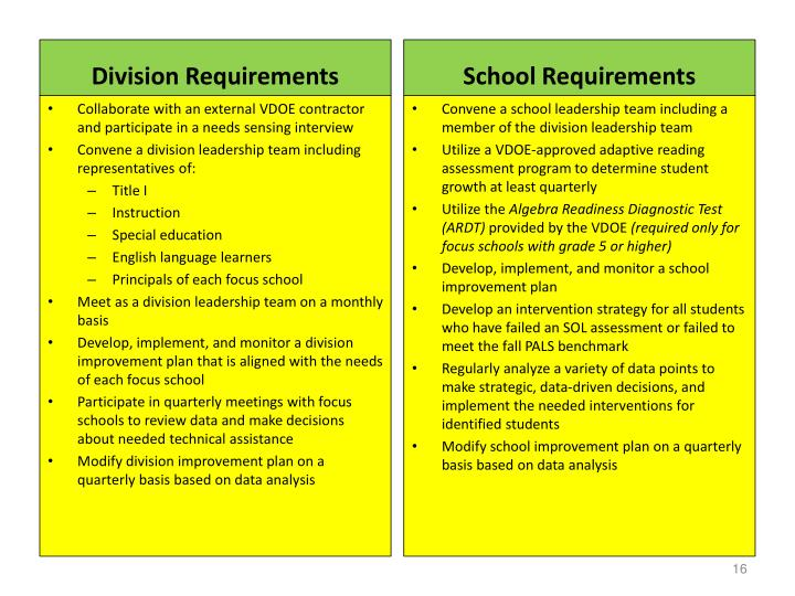 Division Requirements
