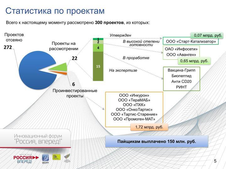 Статистика по проектам