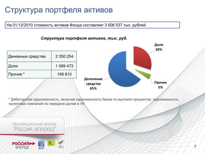 Структура портфеля активов