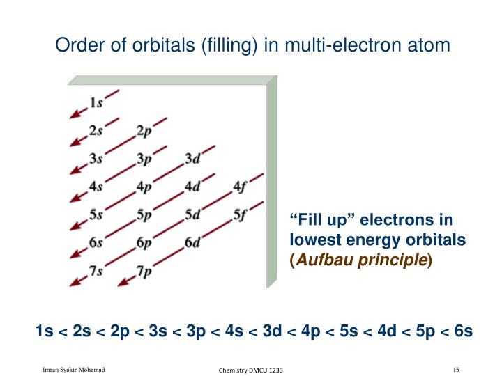 Order of orbitals (filling) in multi-electron atom