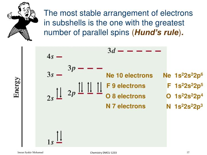 The most stable arrangement of electrons in subshells is the one with the greatest number of parallel spins