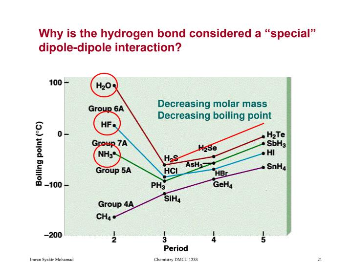 Decreasing molar mass