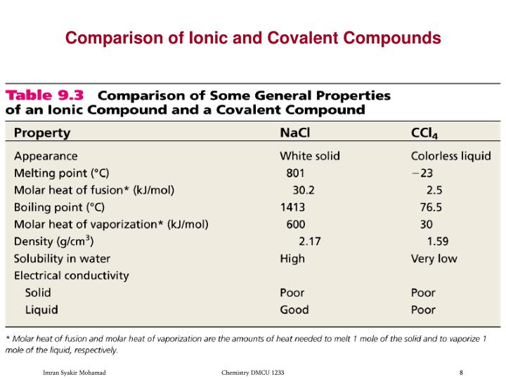 Comparison of Ionic and Covalent Compounds