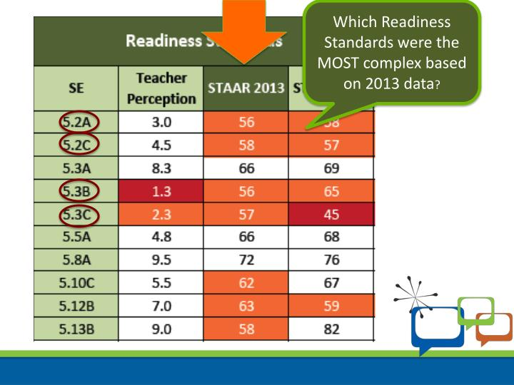 Which Readiness Standards were the MOST complex based on 2013 data